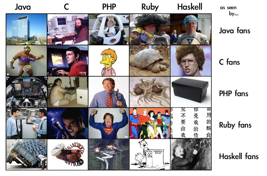 как программисты видят друг друга